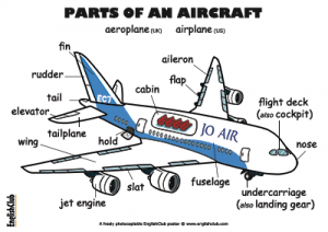 englishclub-poster-parts-of-an-aircraft-ukus