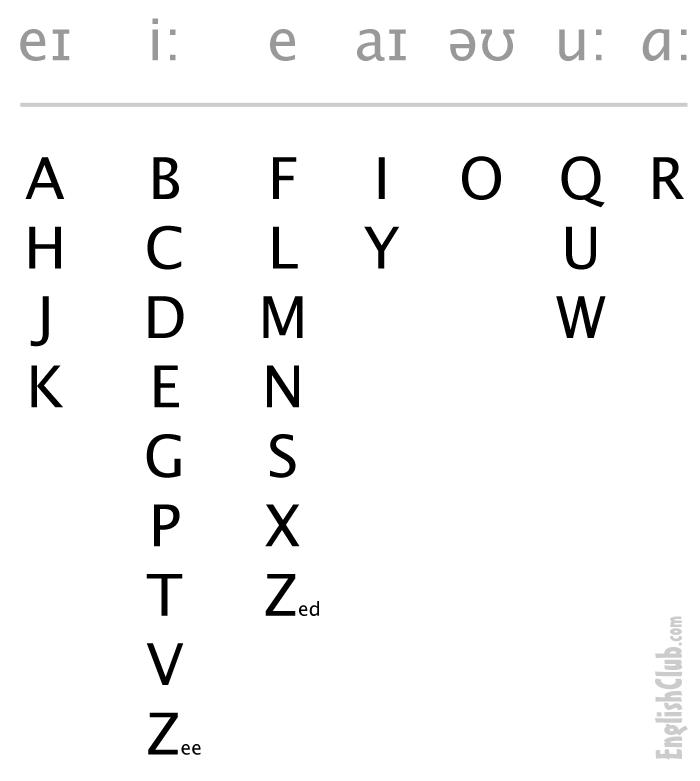 Pronouncing The Alphabet