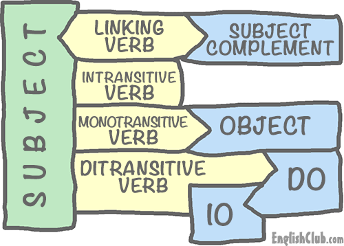 Linking, Intransitive and Transitive Verbs | Grammar