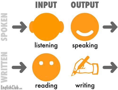 Skills | LearnEnglish Teens