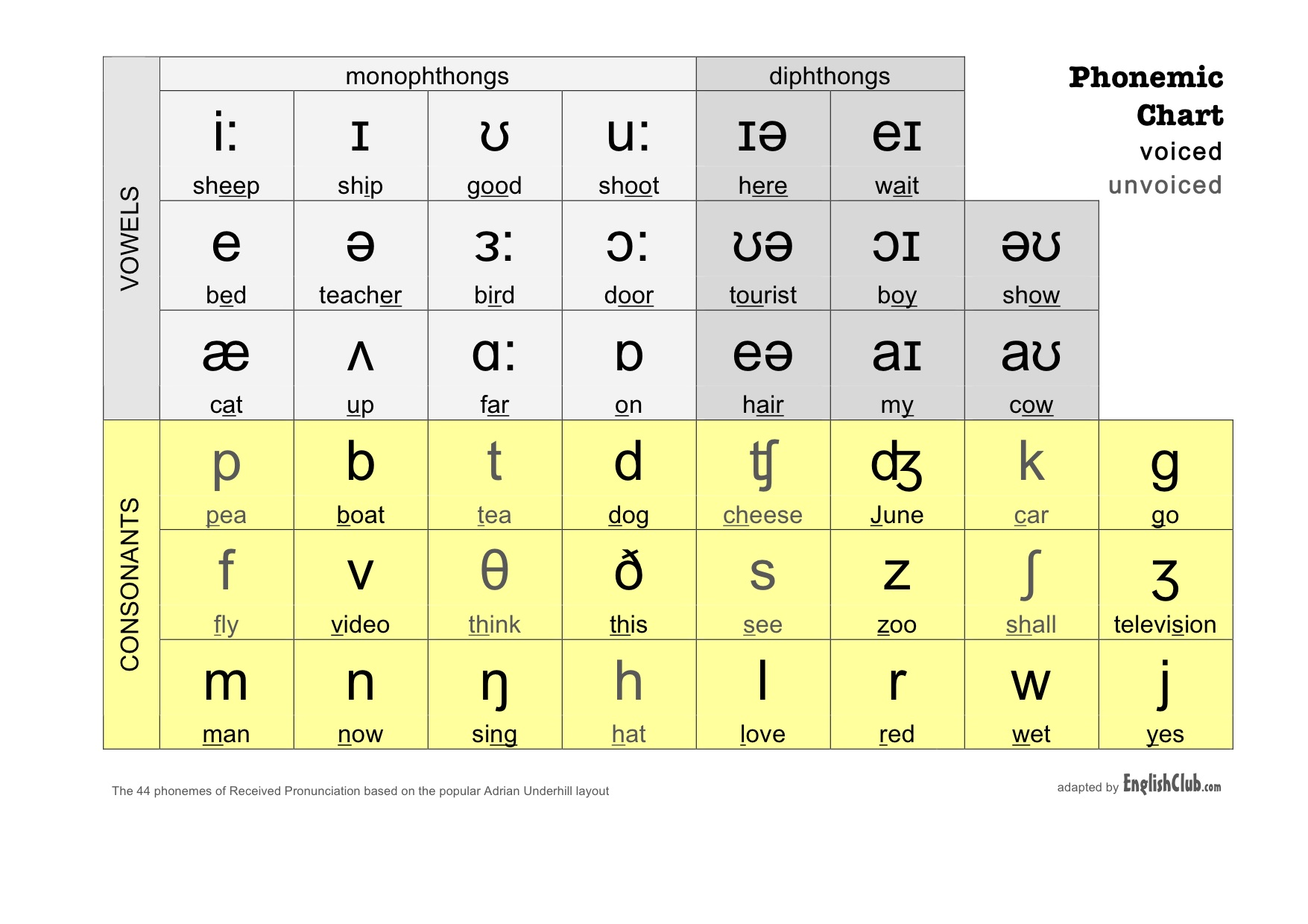 Phonemic Chart – Ipa Chart