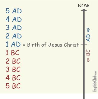 """AD stands for the Latin Anno Domini meaning """"In the year of Our Lord ..."""