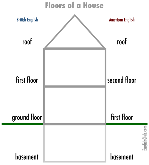 Floors Of A House