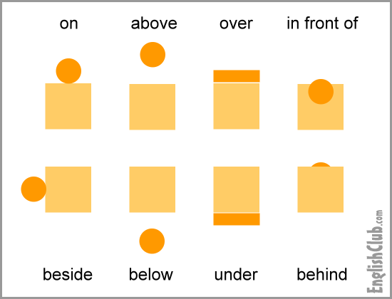 Prepositions of Place | EnglishClub